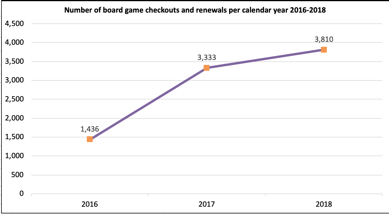 Renewals and checkout outs of board games. 2016: 1,436, 2017: 3,333, 2018: 3,810