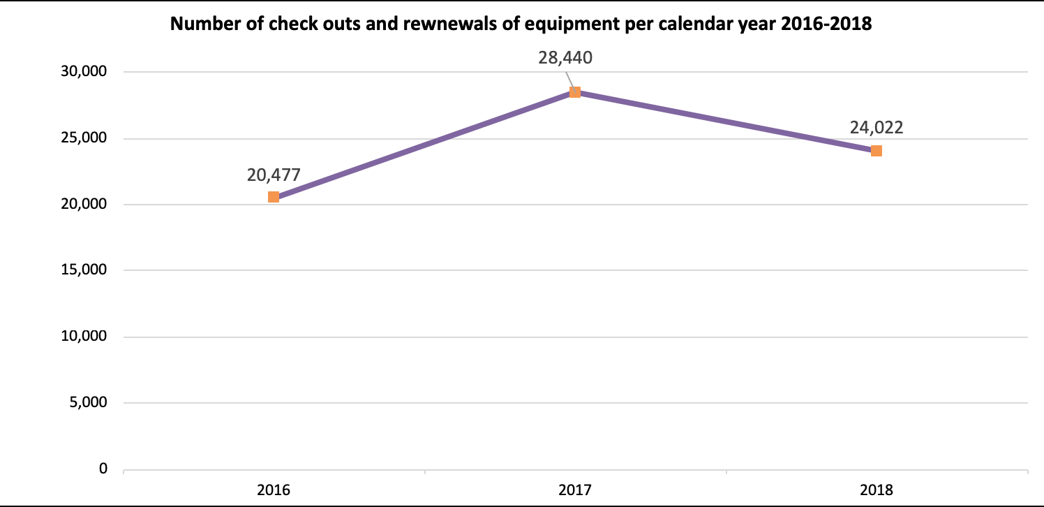Equipment loans & renewals per calendar year: 2016: 20,477, 2017: 28,440, 2018: 24,022