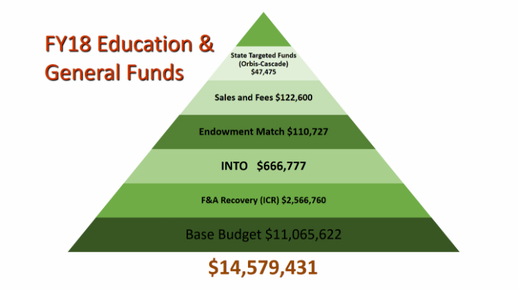 FY18 Education & General Funds