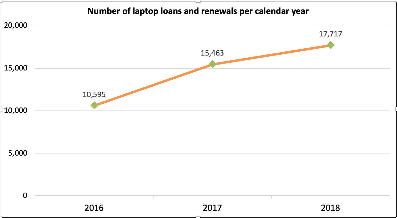 Number of Laptop Loans per year: 2016: 10,595, 2017: 15,463, 2018: 17,717